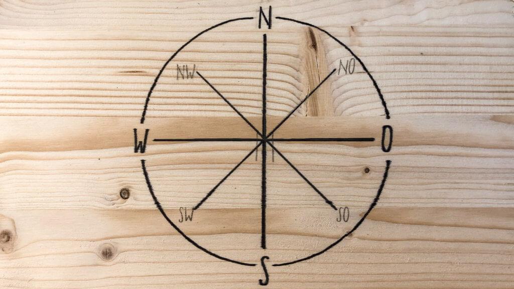 Kreislaufmodell nach Himmelsrichtungen